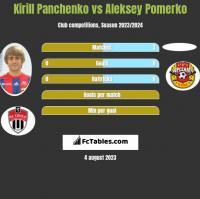 Kirill Panczenko vs Aleksey Pomerko h2h player stats