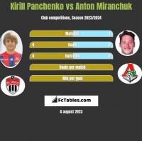 Kirill Panchenko vs Anton Miranchuk h2h player stats