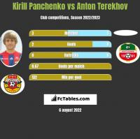 Kirill Panchenko vs Anton Terekhov h2h player stats
