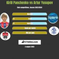Kirill Panchenko vs Artur Yusupov h2h player stats