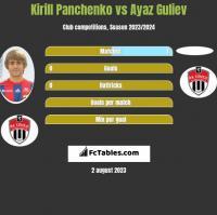 Kirill Panczenko vs Ayaz Guliev h2h player stats