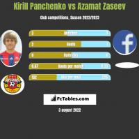 Kirill Panchenko vs Azamat Zaseev h2h player stats