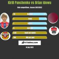 Kirill Panchenko vs Brian Idowu h2h player stats