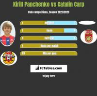 Kirill Panchenko vs Catalin Carp h2h player stats