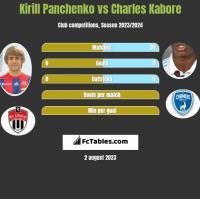 Kirill Panchenko vs Charles Kabore h2h player stats