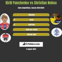 Kirill Panchenko vs Christian Noboa h2h player stats