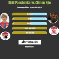 Kirill Panchenko vs Clinton Njie h2h player stats