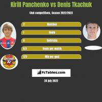Kirill Panchenko vs Denis Tkachuk h2h player stats
