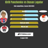 Kirill Panczenko vs Dusan Lagator h2h player stats