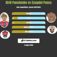 Kirill Panczenko vs Ezequiel Ponce h2h player stats