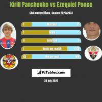 Kirill Panchenko vs Ezequiel Ponce h2h player stats