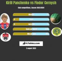 Kirill Panchenko vs Fiodor Cernych h2h player stats