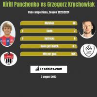 Kirill Panchenko vs Grzegorz Krychowiak h2h player stats