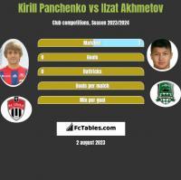 Kirill Panchenko vs Ilzat Akhmetov h2h player stats