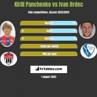 Kirill Panchenko vs Ivan Ordec h2h player stats