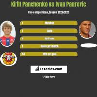 Kirill Panchenko vs Ivan Paurevic h2h player stats