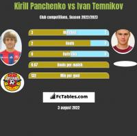 Kirill Panchenko vs Ivan Temnikov h2h player stats