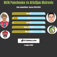 Kirill Panchenko vs Kristijan Bistrovic h2h player stats