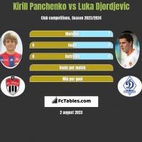 Kirill Panchenko vs Luka Djordjevic h2h player stats