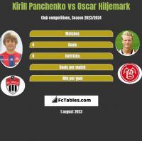 Kirill Panczenko vs Oscar Hiljemark h2h player stats