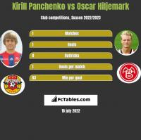 Kirill Panchenko vs Oscar Hiljemark h2h player stats