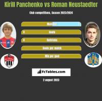 Kirill Panchenko vs Roman Neustaedter h2h player stats