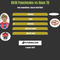 Kirill Panchenko vs Guus Til h2h player stats