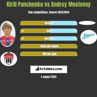 Kirill Panchenko vs Andrey Mostovoy h2h player stats