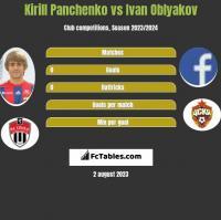 Kirill Panchenko vs Ivan Oblyakov h2h player stats