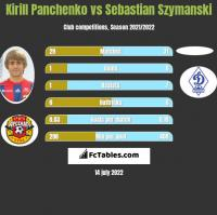 Kirill Panczenko vs Sebastian Szymanski h2h player stats