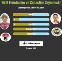Kirill Panchenko vs Sebastian Szymanski h2h player stats