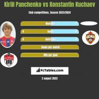 Kirill Panchenko vs Konstantin Kuchaev h2h player stats