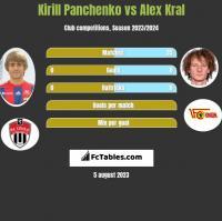 Kirill Panczenko vs Alex Kral h2h player stats
