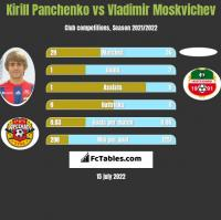 Kirill Panchenko vs Vladimir Moskvichev h2h player stats