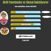 Kirill Panczenko vs Akmal Bakhtiyarov h2h player stats