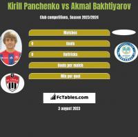 Kirill Panchenko vs Akmal Bakhtiyarov h2h player stats