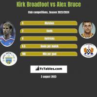 Kirk Broadfoot vs Alex Bruce h2h player stats