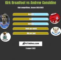 Kirk Broadfoot vs Andrew Considine h2h player stats