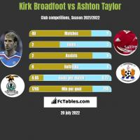 Kirk Broadfoot vs Ashton Taylor h2h player stats