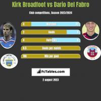 Kirk Broadfoot vs Dario Del Fabro h2h player stats