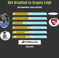 Kirk Broadfoot vs Gregory Leigh h2h player stats
