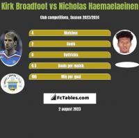 Kirk Broadfoot vs Nicholas Haemaelaeinen h2h player stats