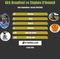 Kirk Broadfoot vs Stephen O'Donnell h2h player stats