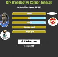 Kirk Broadfoot vs Connor Johnson h2h player stats