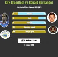 Kirk Broadfoot vs Ronald Hernandez h2h player stats