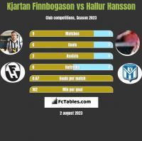 Kjartan Finnbogason vs Hallur Hansson h2h player stats