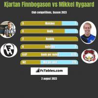 Kjartan Finnbogason vs Mikkel Rygaard h2h player stats