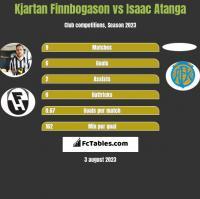Kjartan Finnbogason vs Isaac Atanga h2h player stats