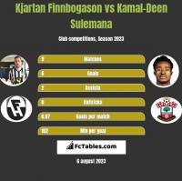 Kjartan Finnbogason vs Kamal-Deen Sulemana h2h player stats