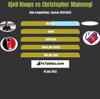 Kjell Knops vs Christopher Mamengi h2h player stats